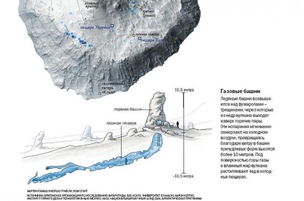 Ледяные пещеры Южного полюса